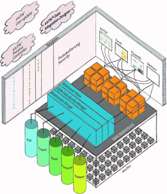 eisTIK® Data Warehouse