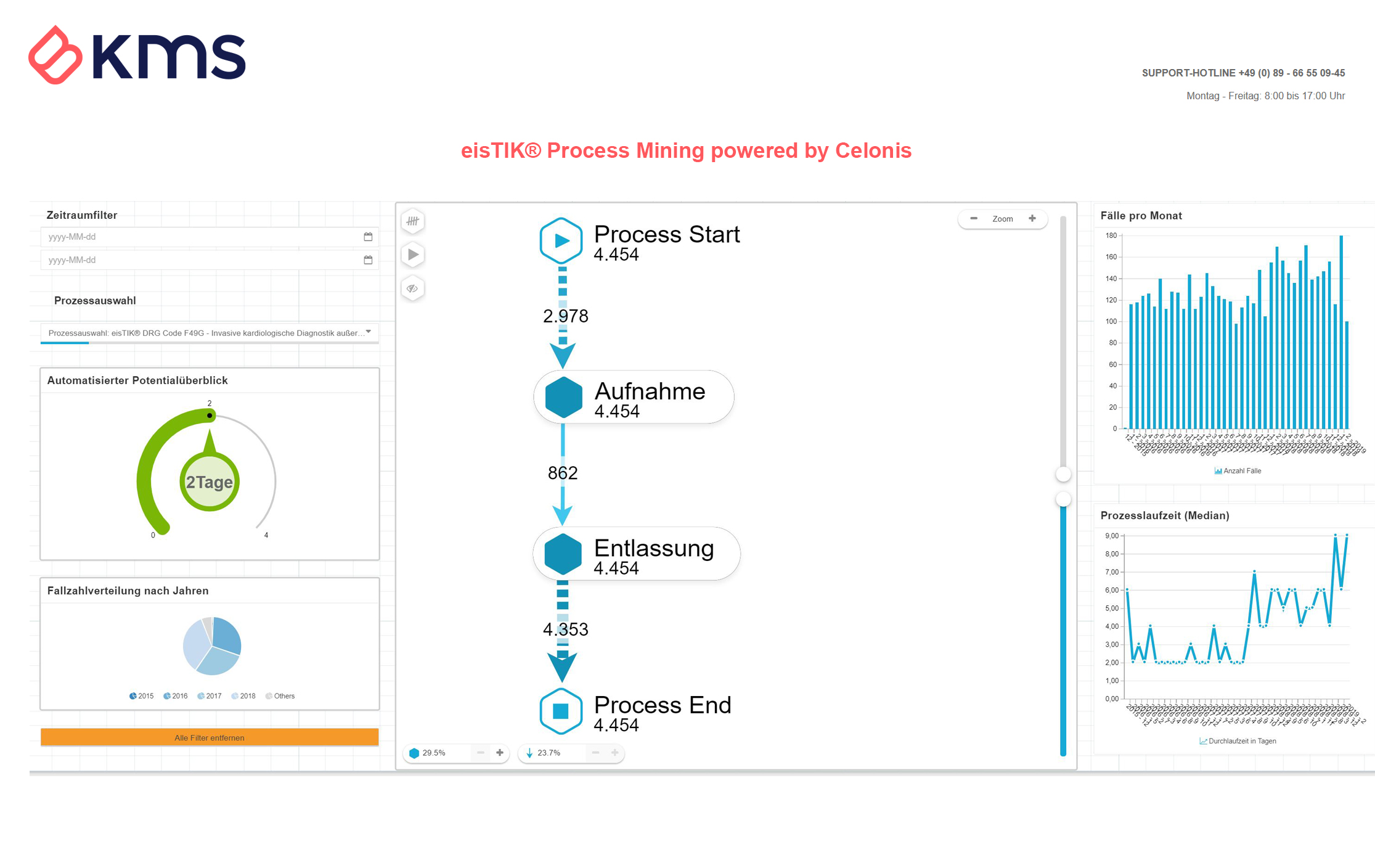 eisTIK® Process Mining Dashboard