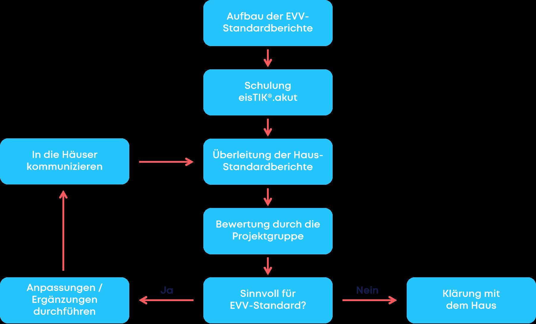 EVV - Umstellung Berichte